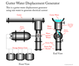 Gutter Water Electrical Generator