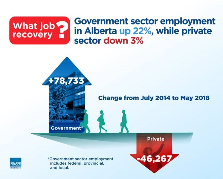 Government jobs in Alberta up nearly 79,000, while private-sector