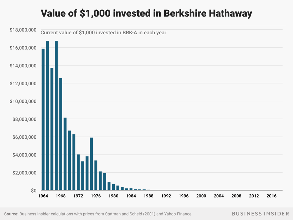 value-of-1000-invested-in-Berkshire