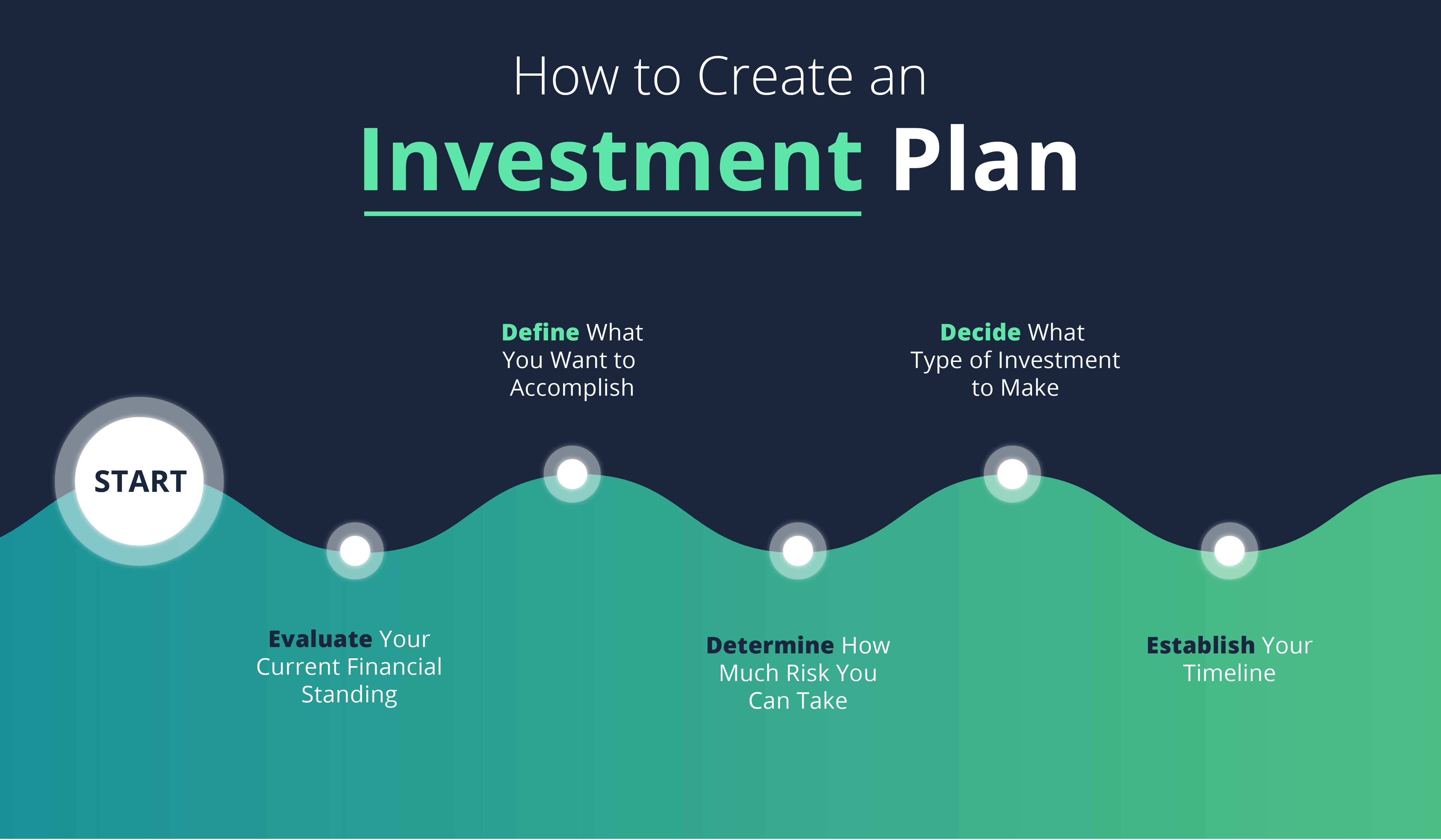 How to start a investment ni shi wo de da ming xing investment