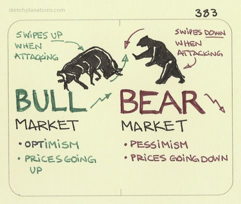 how-to-remember-bull-market-bearmarket-inforgraphic