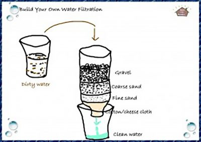 drawing of homemade water filter