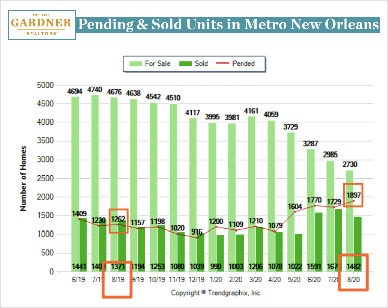 Metro New Orleans Real Estate