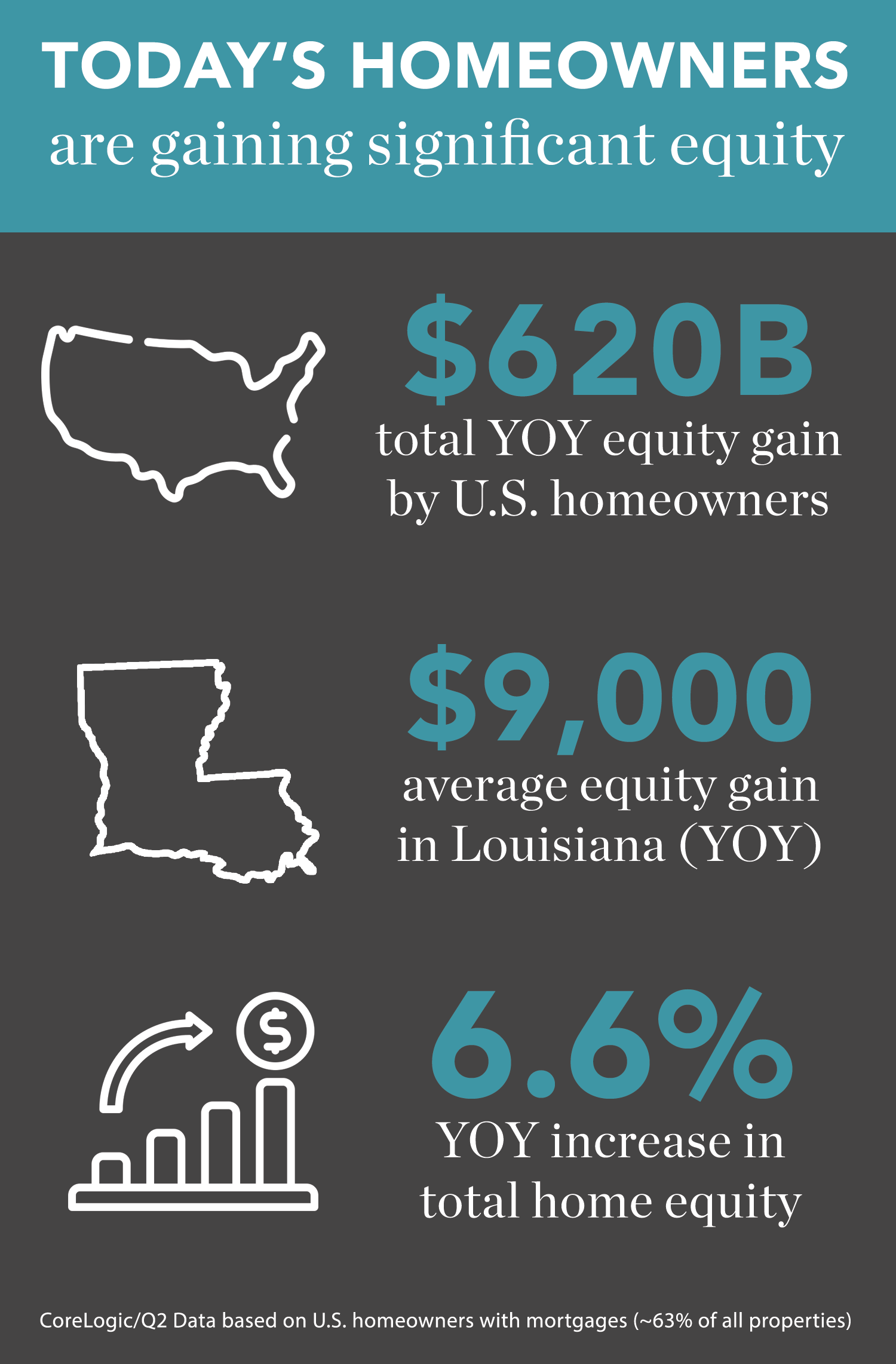 Home Equity