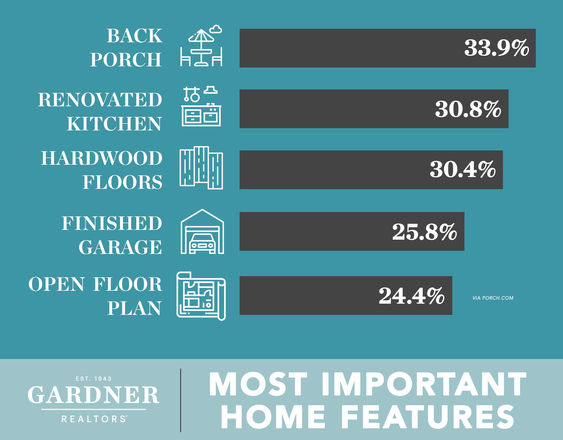 Most Important Home Features
