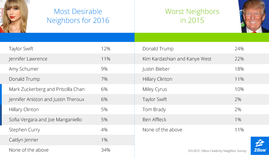 Taylor Swift Named Most Desirable Neighbor For 2016 Build Realty