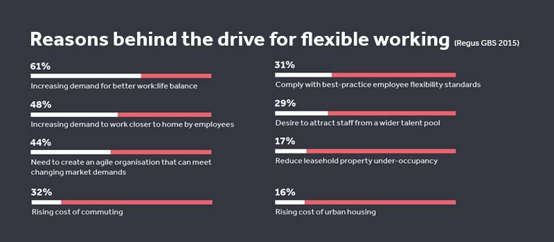 Reasons driving the upward trend of working from home