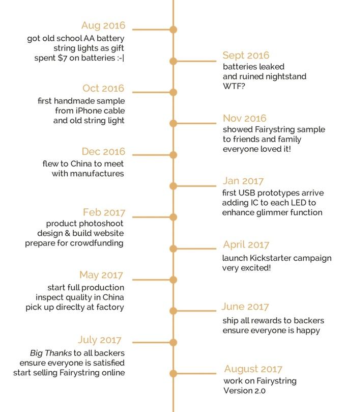 Fairystring Kickstarter timeline