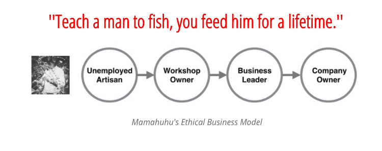 Mamahuhu Business Model
