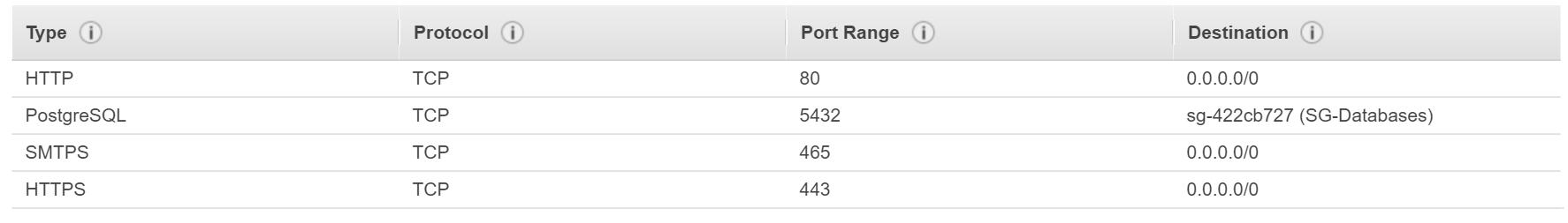 Outbound EC2 ports