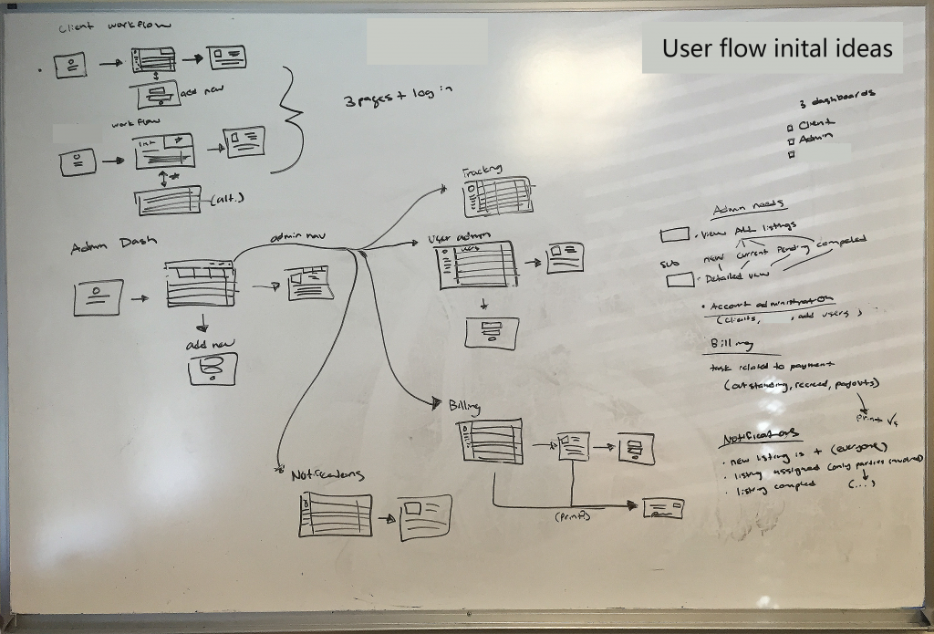 user-flow-whiteboard