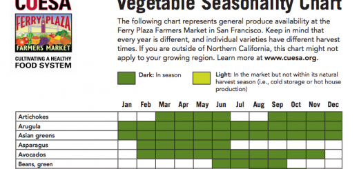Vegetable Seasonality Chart