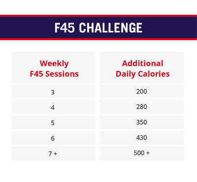 Challenge 21 – All You Need to Know! | F45 Challenge