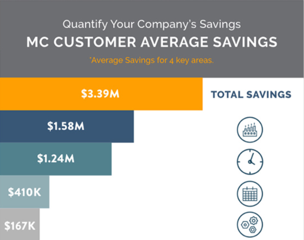 CMMS Software Savings Calculator