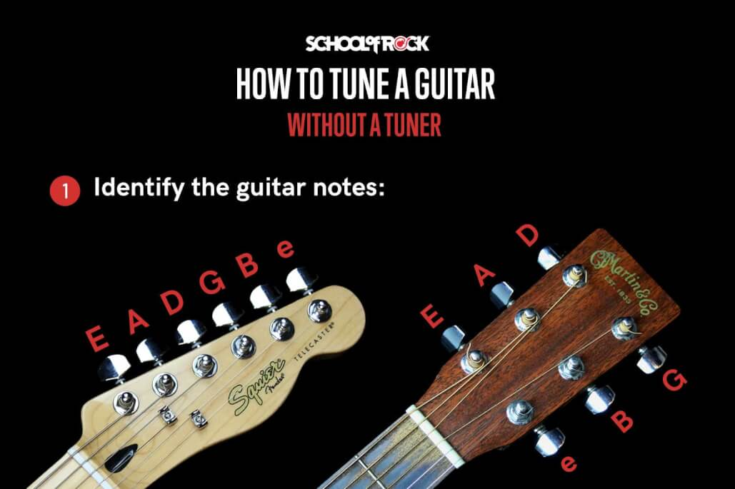 To tune a guitar without a tuner, first identify the guitar notes.