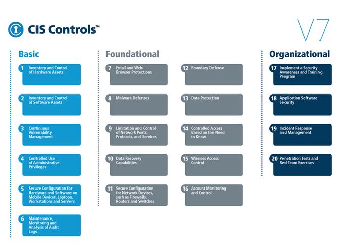 CIS Controls v7.1