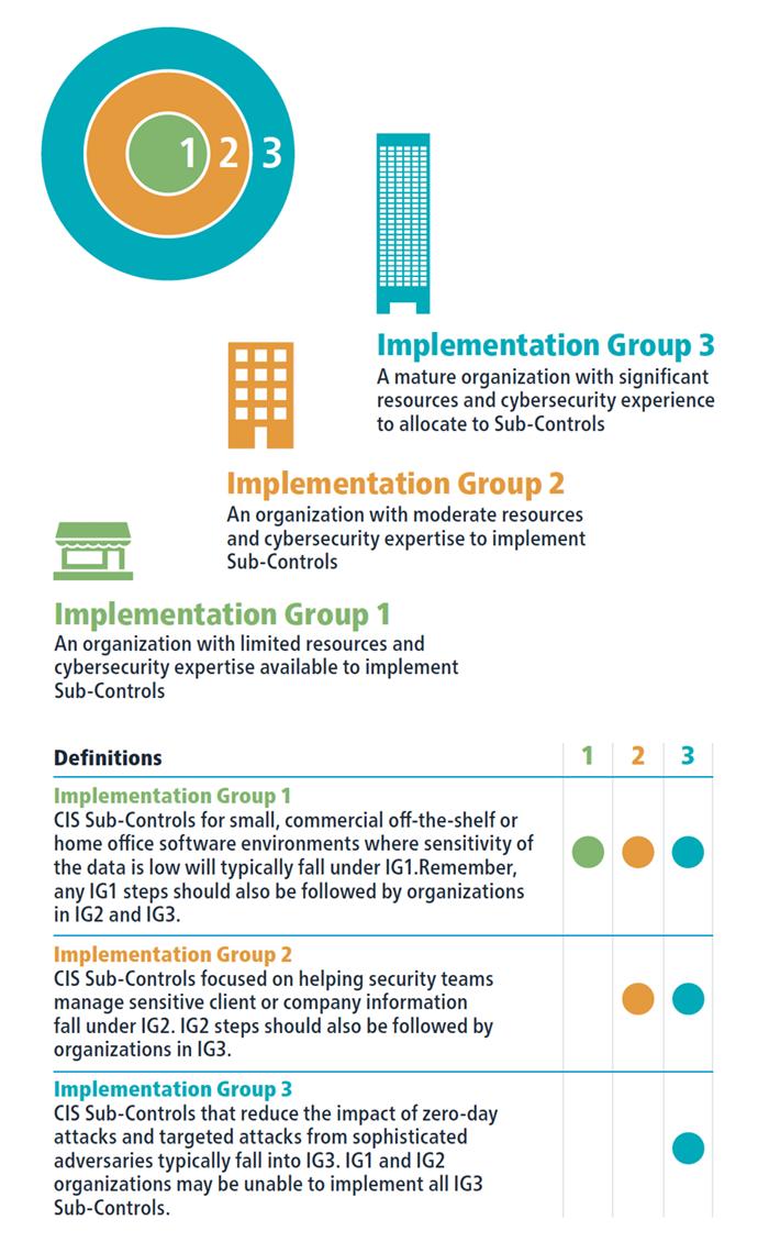 CIS Controls Implementation Groups