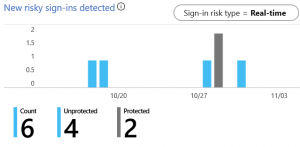 working with azure sentinel risky sign ins
