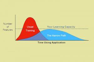 Learn Microsoft Teams Fast!