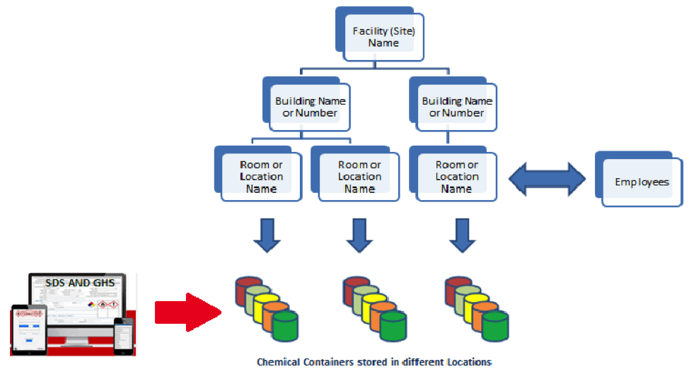EMS-location-hierarchy