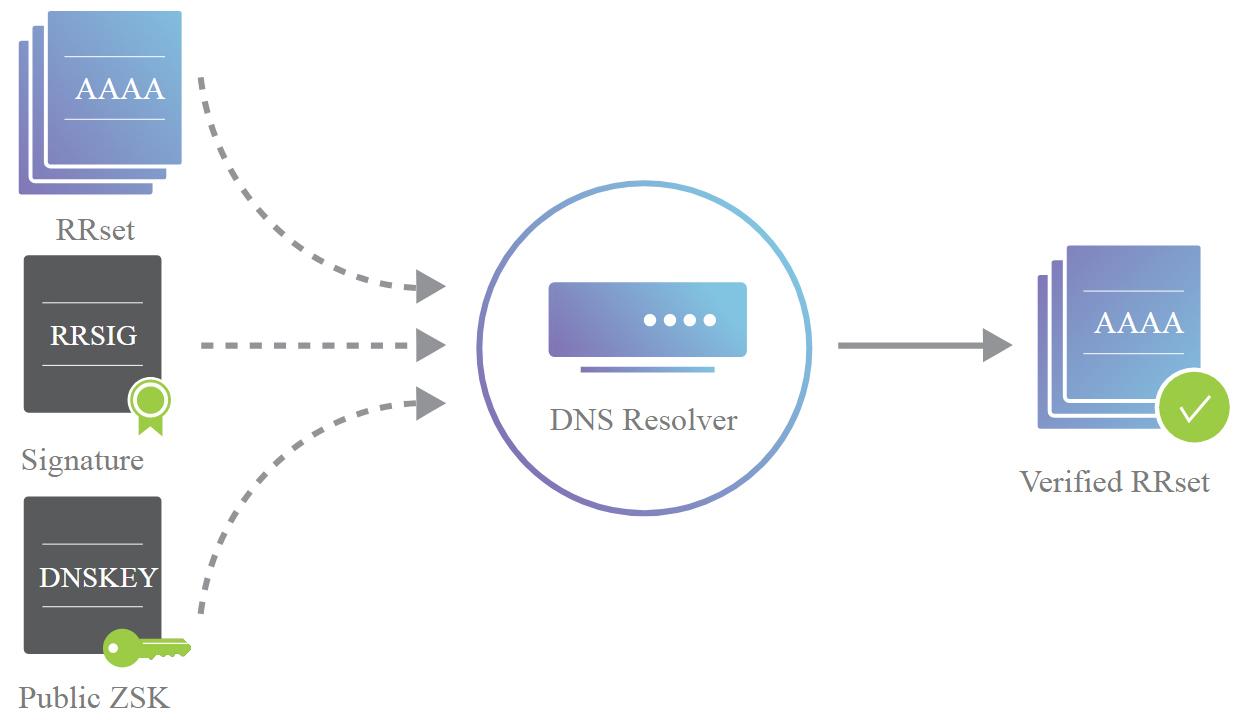DNSSEC flow chart