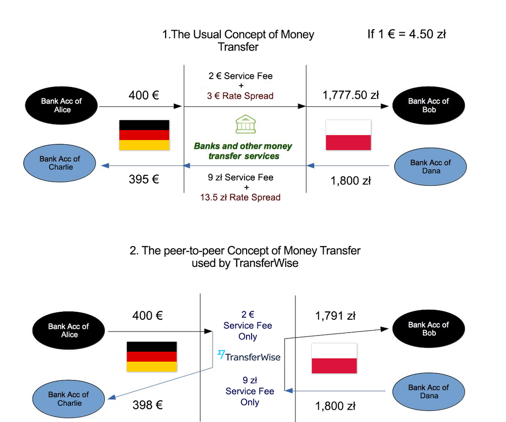 A Cheaper Way To Send Money Internationally Transferwise Wiring Wells Fargo Account Concept Of Transfer Illustration