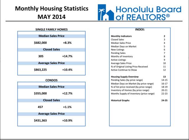 May Housing Statistics