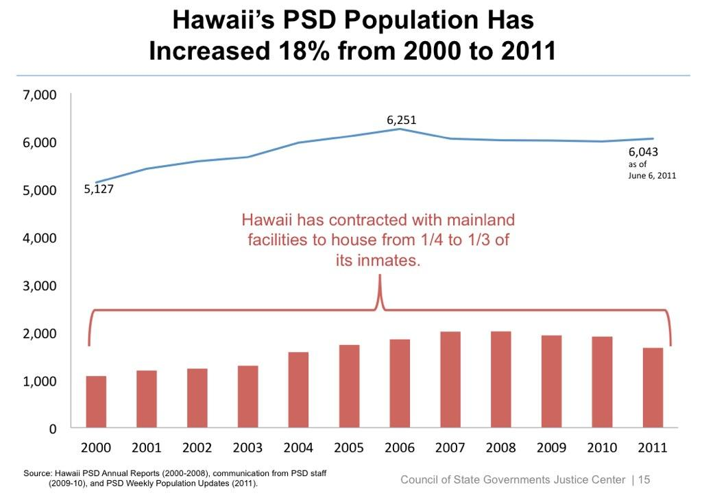 Analyze This: Hawaii's Criminal Justice System