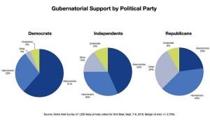 Civil Beat Poll Reveals Hannemann's Problems, Abercrombie's Strength