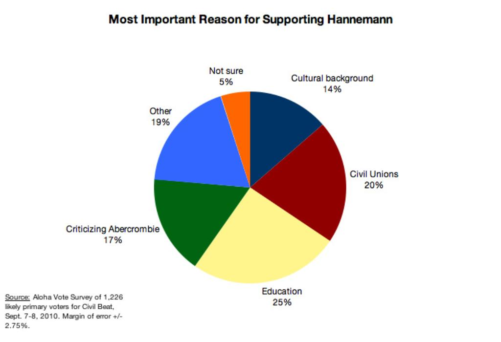 Civil Beat Poll: Abercrombie on Top, Hannemann in Trouble