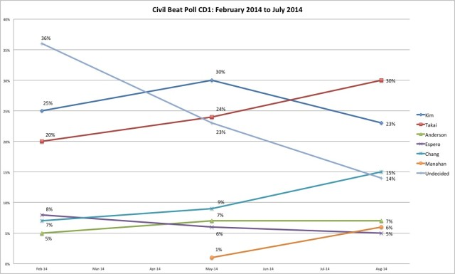 Civil Beat poll CD1 trend line July 2014