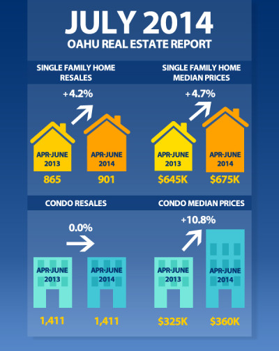 July 2014 Real Estate Prudential Locations