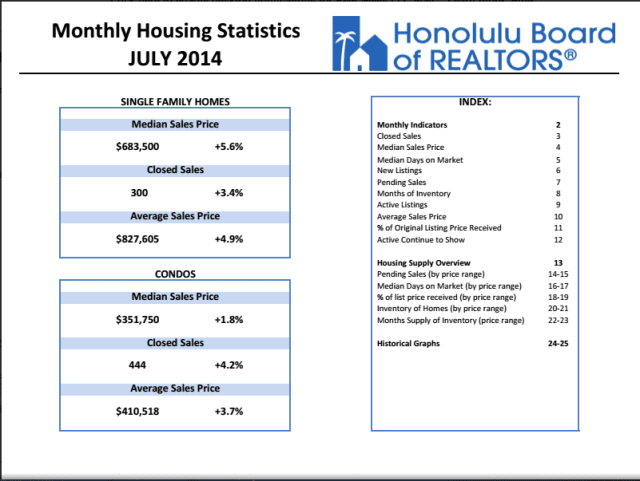 Honolulu July 2014 Home Price