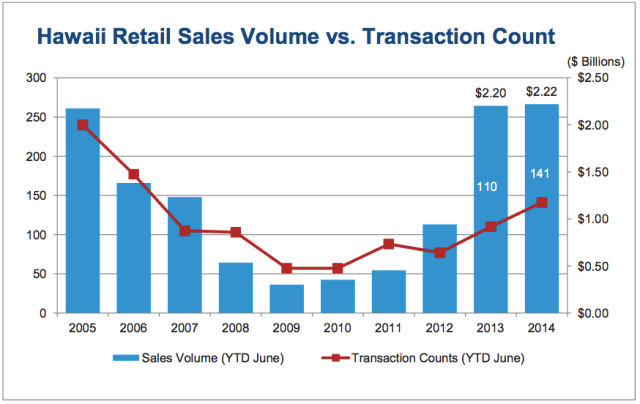 Hawaii Commercial Real Estate Q2 2014