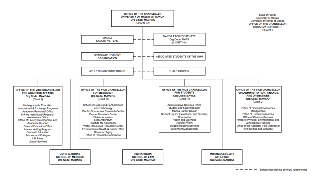 University of Hawaii at Manoa organizational chart
