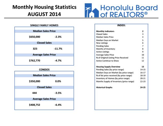 August Honolulu Median Home Price