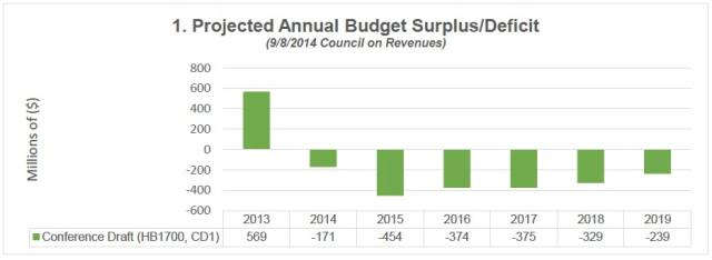 Projected budget surplus/deficit
