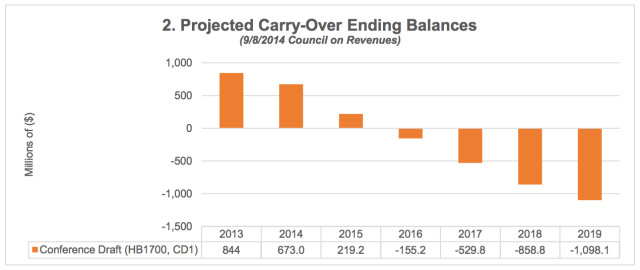 Budget Carryover Projections