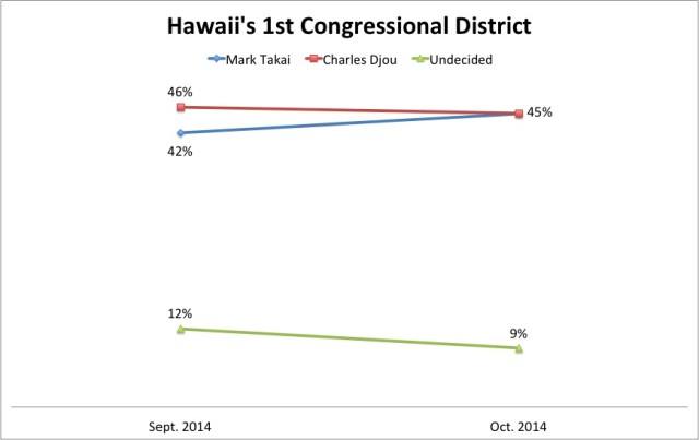 CD1 poll trend Oct 2014