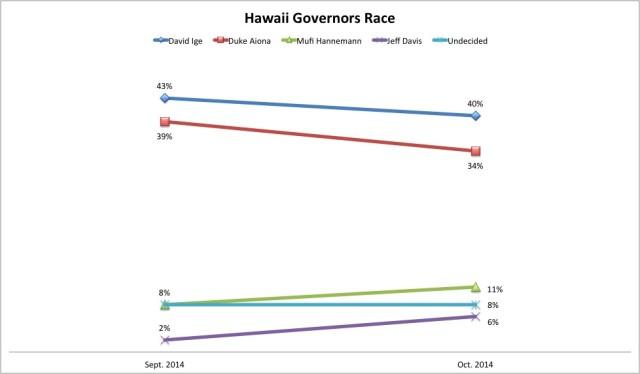 HI gov race graf Oct 2014