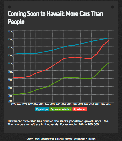 Chart: Vehicles versus population in Hawaii 1996-2013 (square)