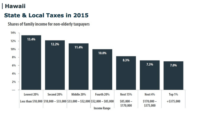 Regressive Tax Structure