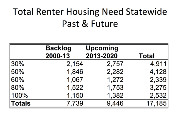 Rental Housing Affordable Projection