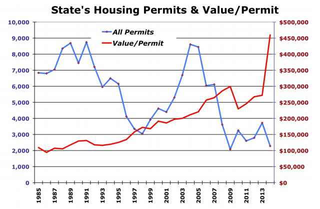 Housing Permits and Value