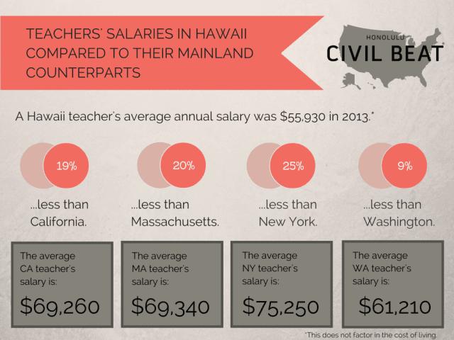 Teachers' salaries state comparisons Hawaii