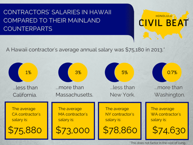 Contractors' salaries in Hawaii compared to comparable states