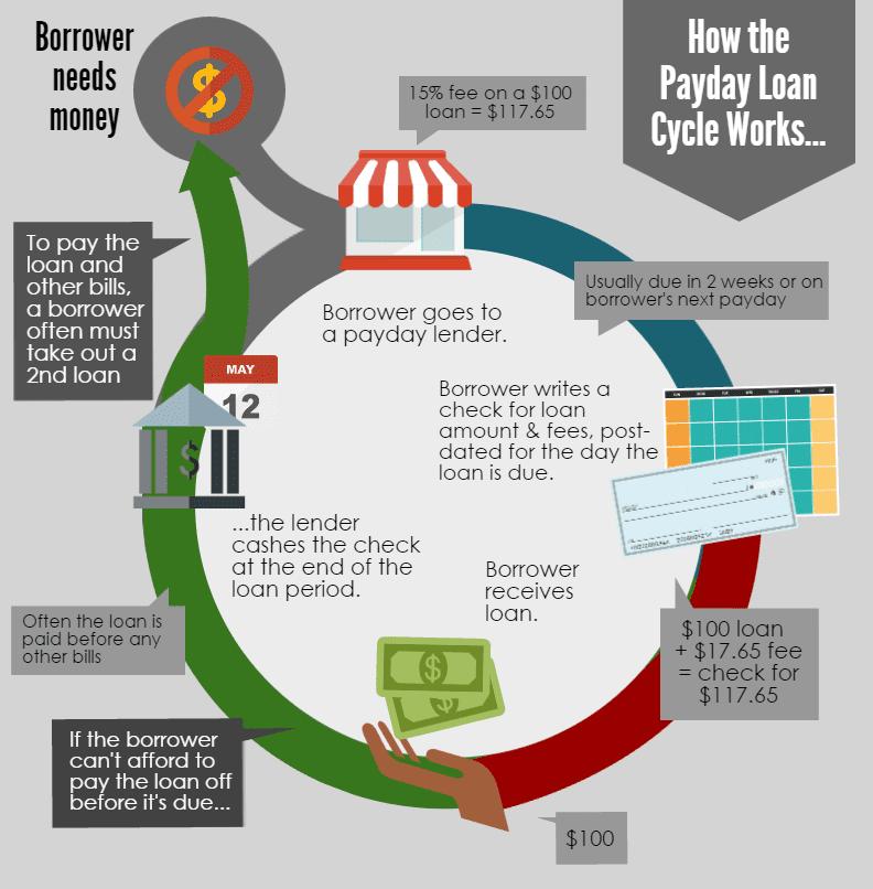 Payday Lenders: Hawaii