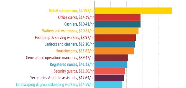 hawaii department education salaries