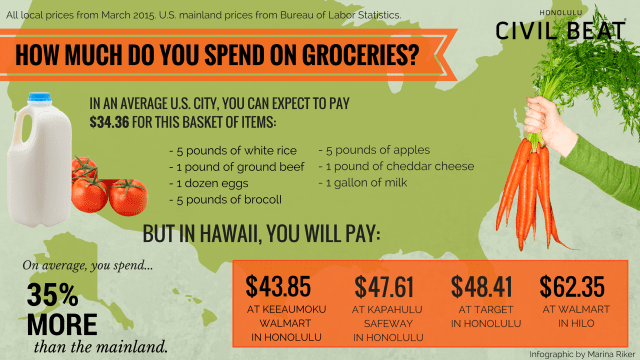 2015 grocery price comparison infographic between Hawaii markets and the mainland average