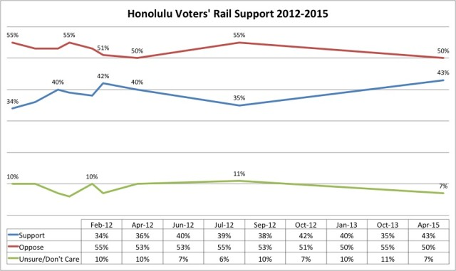 Honolulu Rail support trend line 2012-2015